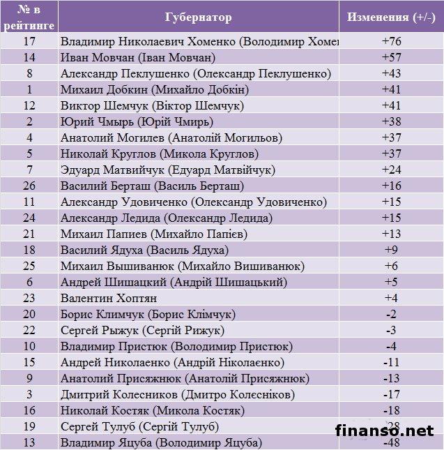 Определены самые публичные и менее популярные губернаторы у украинцев за октябрь