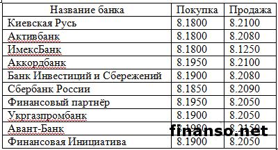 Курс гривны вырос по отношению к швейцарскому франку и опустился относительно российского рубля