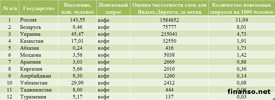Определены самые популярные бренды кофе за октябрь 2013г. у украинцев