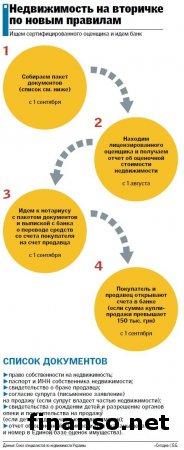 Отныне в Украине действуют новые правила купли-продажи жилья