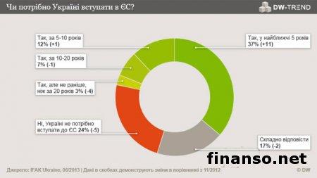 Соцопрос: 59% украинцев проголосовали за вступление Украины в ЕС