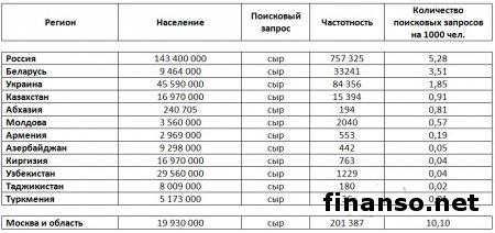 Сыры Украины: самые популярные бренды у украинцев и их проблемы