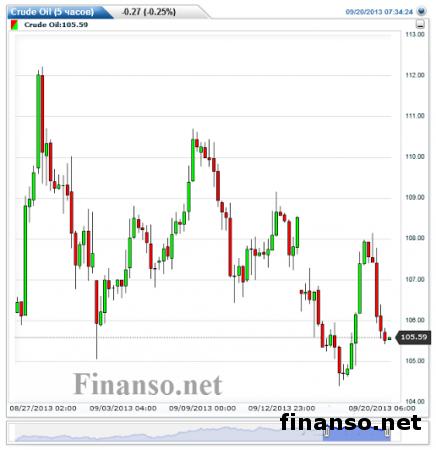 Цена на нефть упала на торгах в четверг - причины