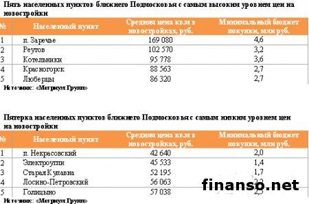 Эксперты назвали самые высокие и низкие цены в новостройках Подмосковья