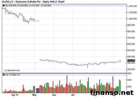 Glencore Xstrata вынуждена урезать расходы на 2 млрд. долларов. Реакция инвесторов