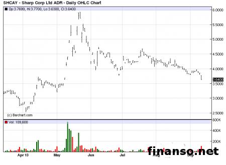 Sharp созрела для размещения акций. Реакция рынка