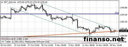 Стоимость золота продолжает падать на бирже