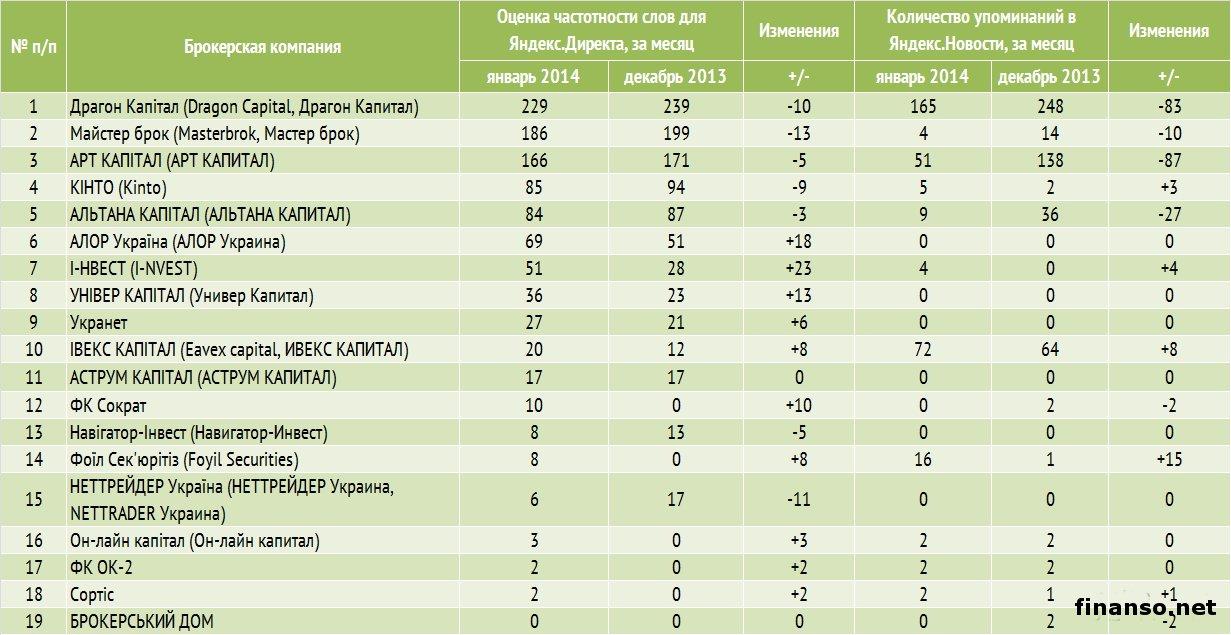 Рейтинг биржевых брокеров украина торговля валютой на бирже ммвб форум