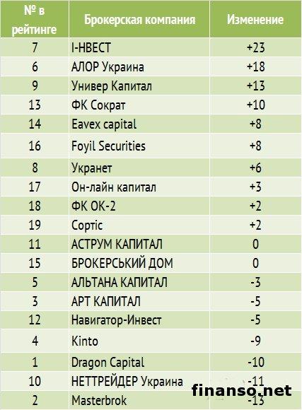 Рейтинг украинских брокеров украинская биржа как заработать деньги на бирже форекс forex видео