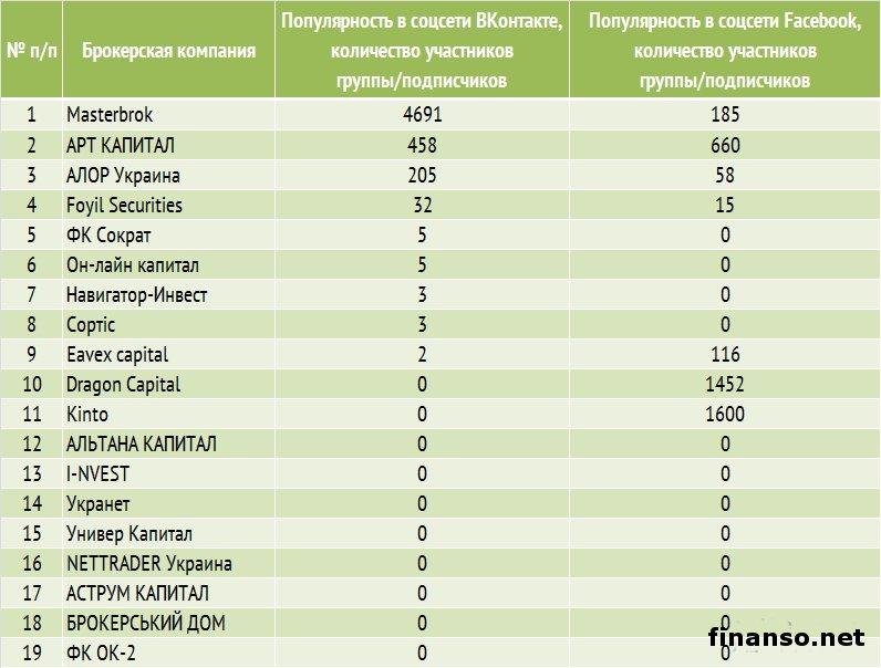 Рейтинг биржевых брокеров украина forexrobottrader scam