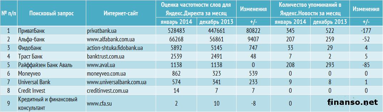 Банк взять кредит украина