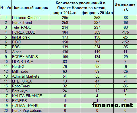 Рейтинг форекс брокеров украина 2014 free binary options signals providers