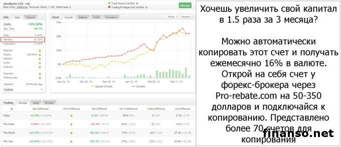 Форекс в снг стратегия форекс trade the slope system