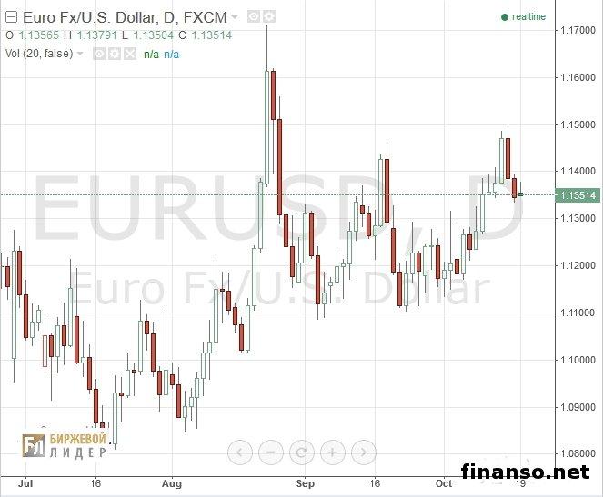 Почему курс доллара и евро растет