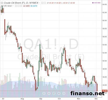 кодекс лондонская биржа котировки нефть бренд Материал обладает теми