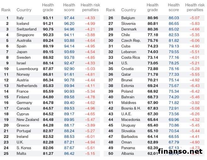 Украинцы невошли даже втоп-50 рейтинга здоровья